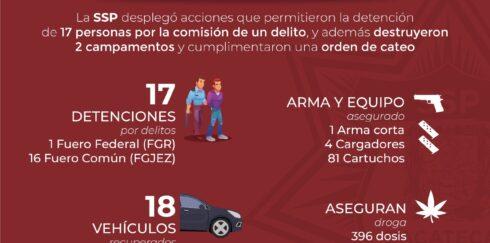 SSP DETIENE A 17 PERSONAS POR LA PROBABLE COMISIÓN DE UN DELITO Y DESMANTELA DOS CAMPAMENTOS